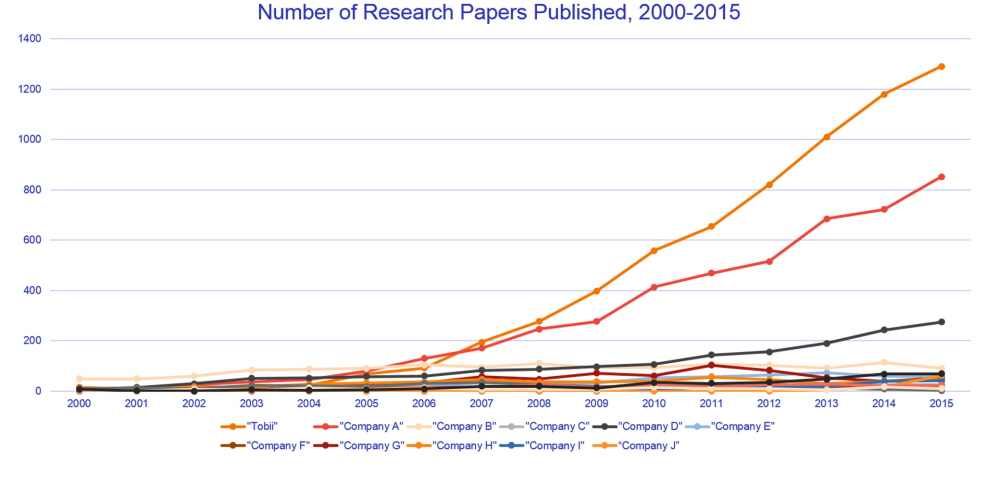 Number of Research Papers Published