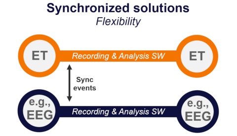 Diagram for Synchronized solutions - Tobii Pro