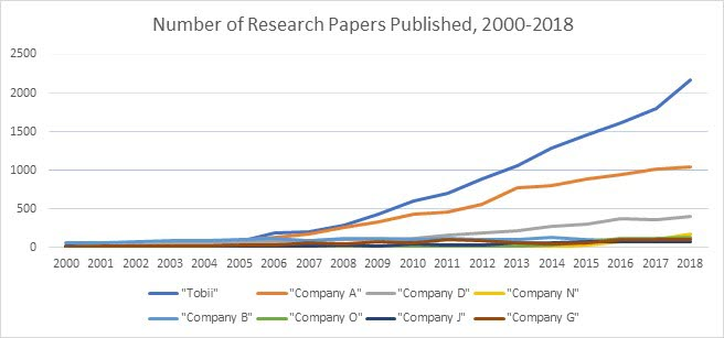 a graph of published papers about the use of eye trackers