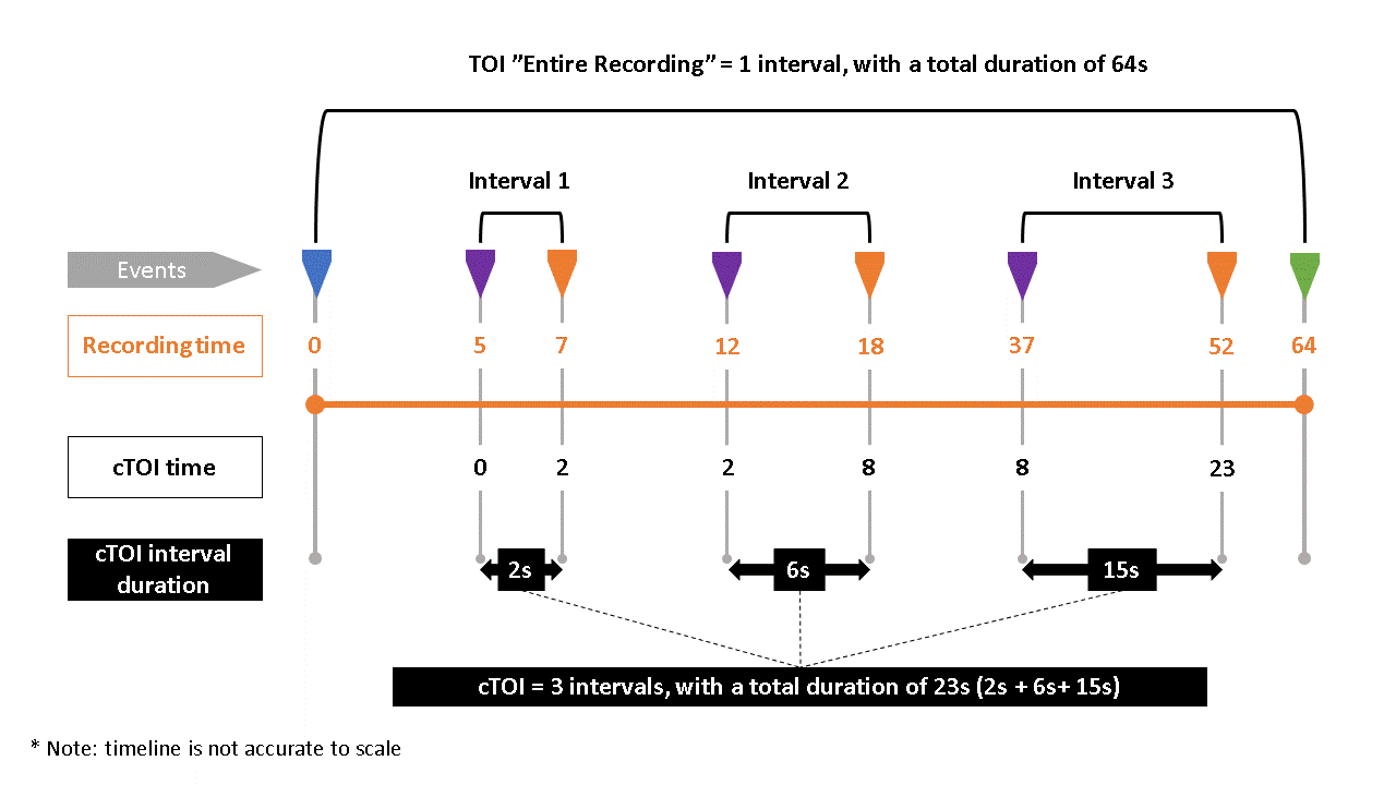 Times of Interest, intervals and events