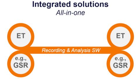 Diagram for integrated solutions - Tobii Pro